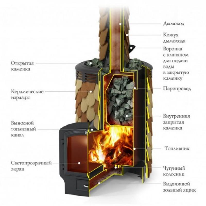 Печь-каменка для бани Термофор Альфа Панголина Лайт Inox 3К шамоттерракота